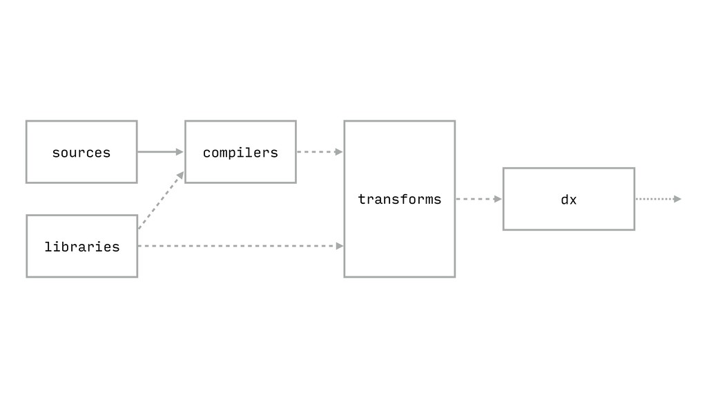 dx compilers sources libraries transforms