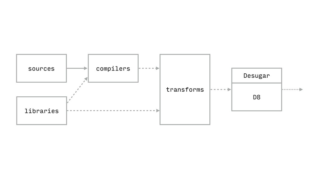 D8 compilers sources libraries transforms Desug...