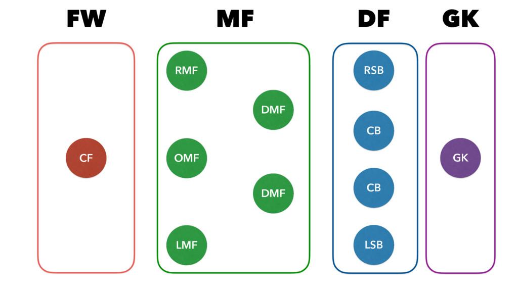 CF RMF LMF OMF DMF DMF RSB LSB CB CB GK FW MF D...