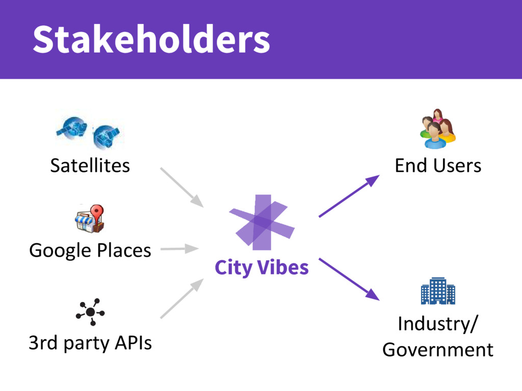 Stakeholders City Vibes Satellites Google Place...