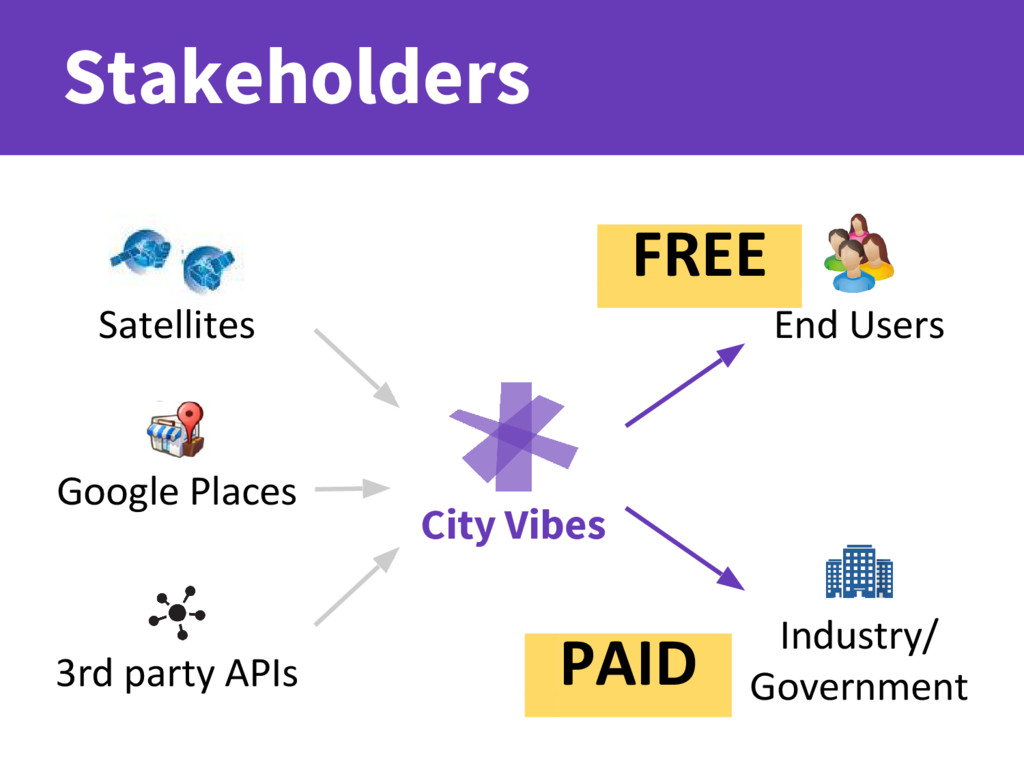 Stakeholders Satellites Google Places 3rd party...