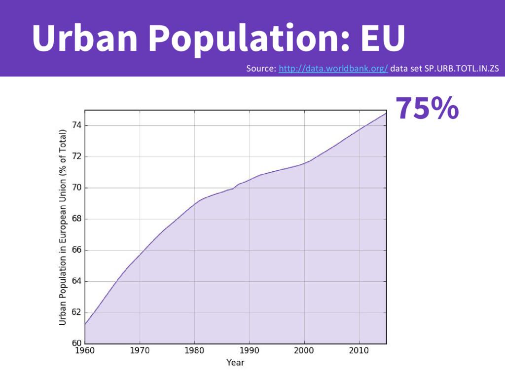 Urban Population: EU 75% Source: http://data.wo...