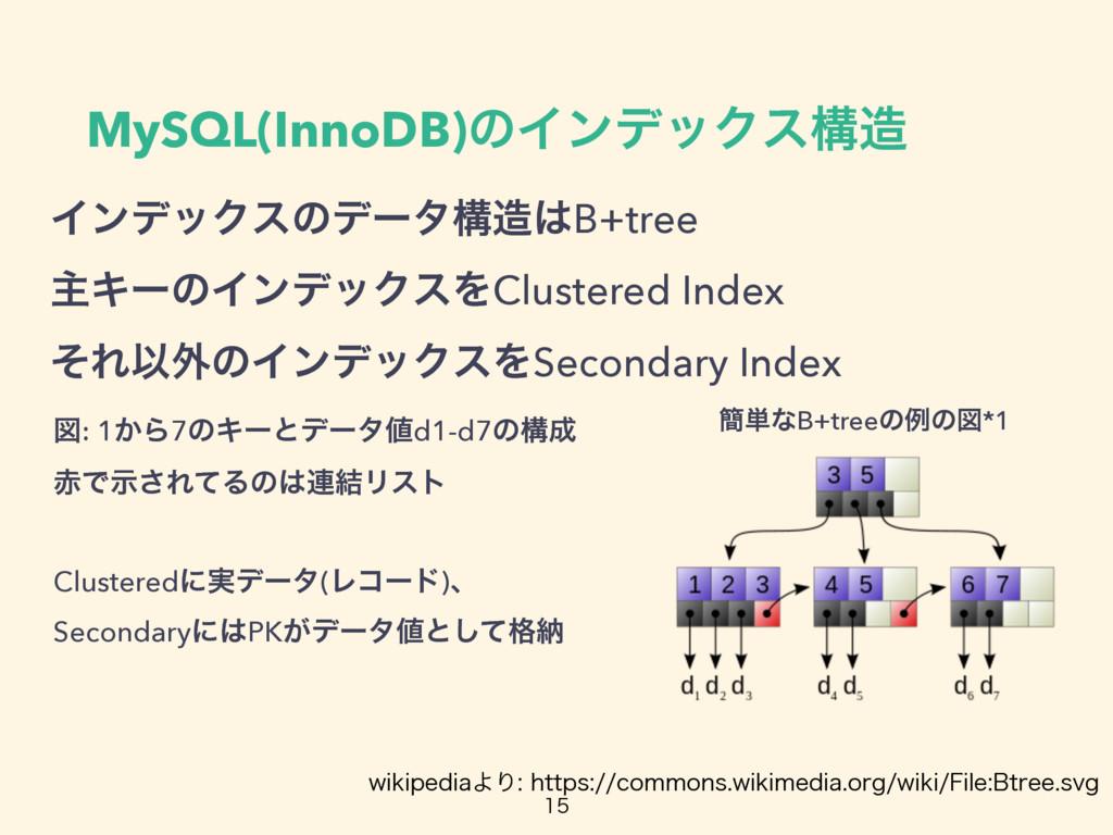 MySQL(InnoDB)ͷΠϯσοΫεߏ ΠϯσοΫεͷσʔλߏB+tree ओΩʔͷ...