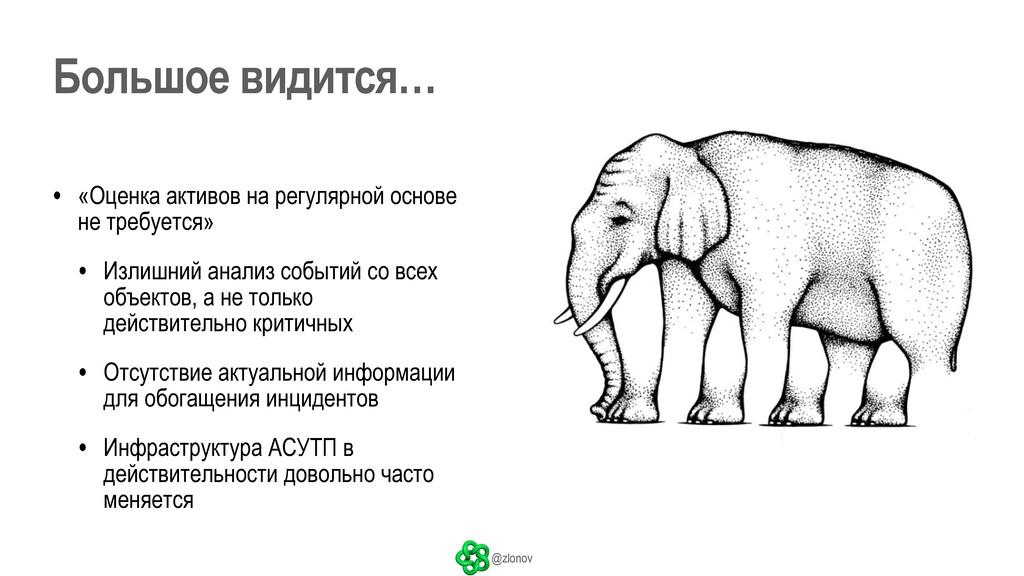 @zlonov • «Оценка активов на регулярной основе ...