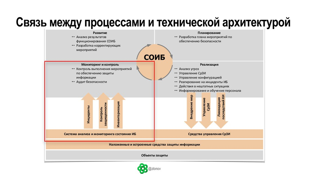 @zlonov Планирование Развитие Мониторинг и конт...