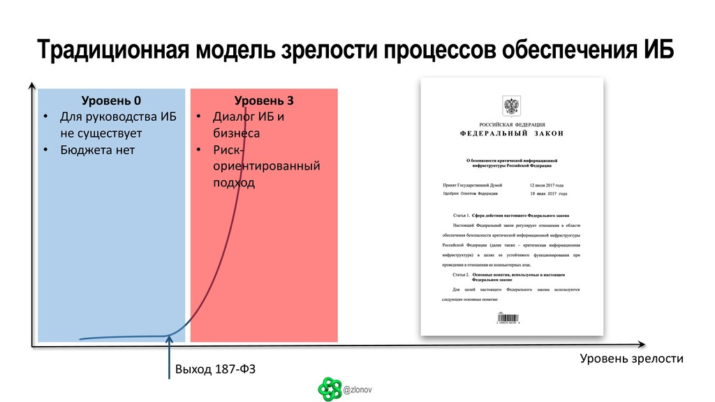 @zlonov Традиционная модель зрелости процессов ...