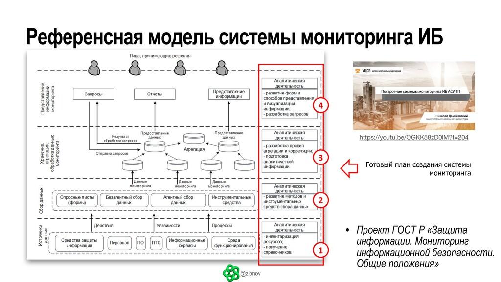 @zlonov Референсная модель системы мониторинга ...