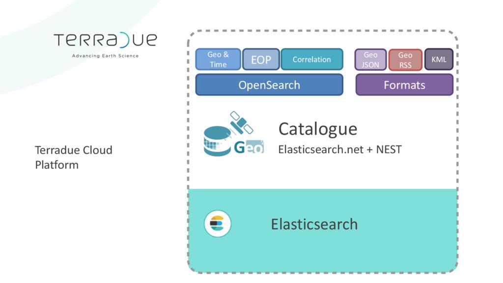 Elasticsearch Elasticsearch.net + NEST OpenSear...