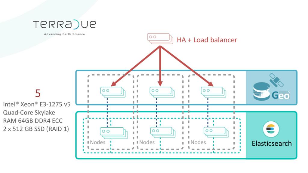 Elasticsearch Nodes Nodes Nodes HA + Load balan...