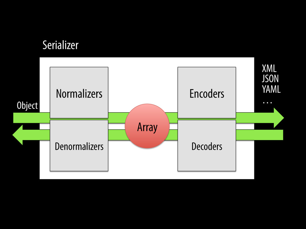Normalizers Array Serializer Object XML JSON YA...