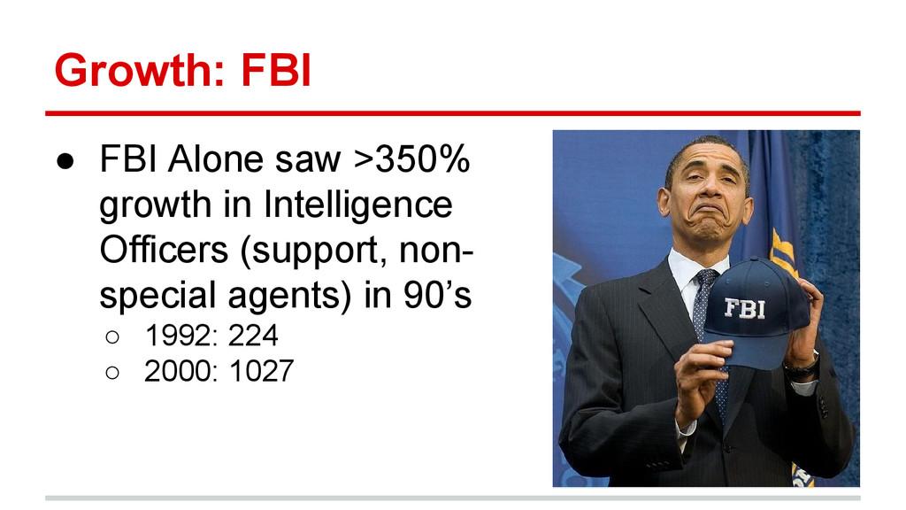 Growth: FBI ● FBI Alone saw >350% growth in Int...