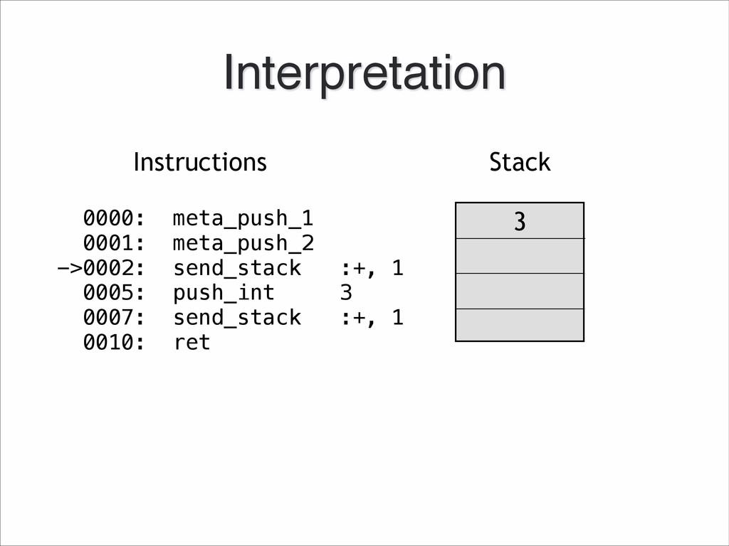 Stack Instructions 3 Interpretation 0000: meta_...
