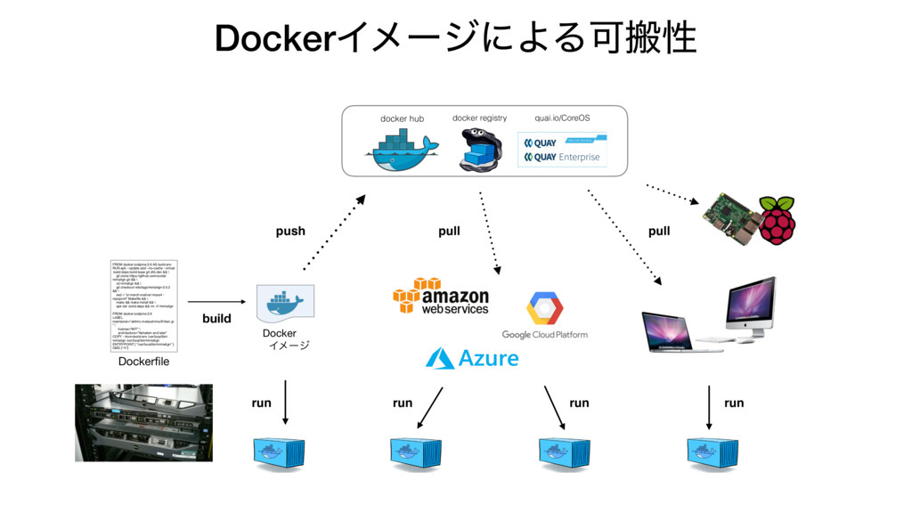 DockerΠϝʔδʹΑΔՄൖੑ push pull docker hub docker re...