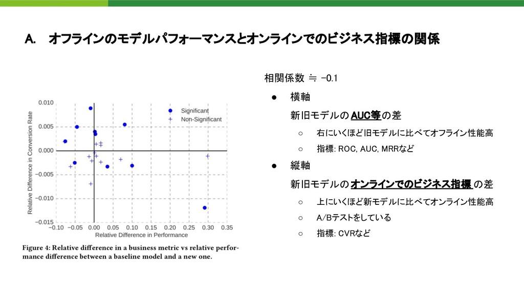 A. オフラインのモデルパフォーマンスとオンラインでのビジネス指標の関係 相関係数 ≒ -0...