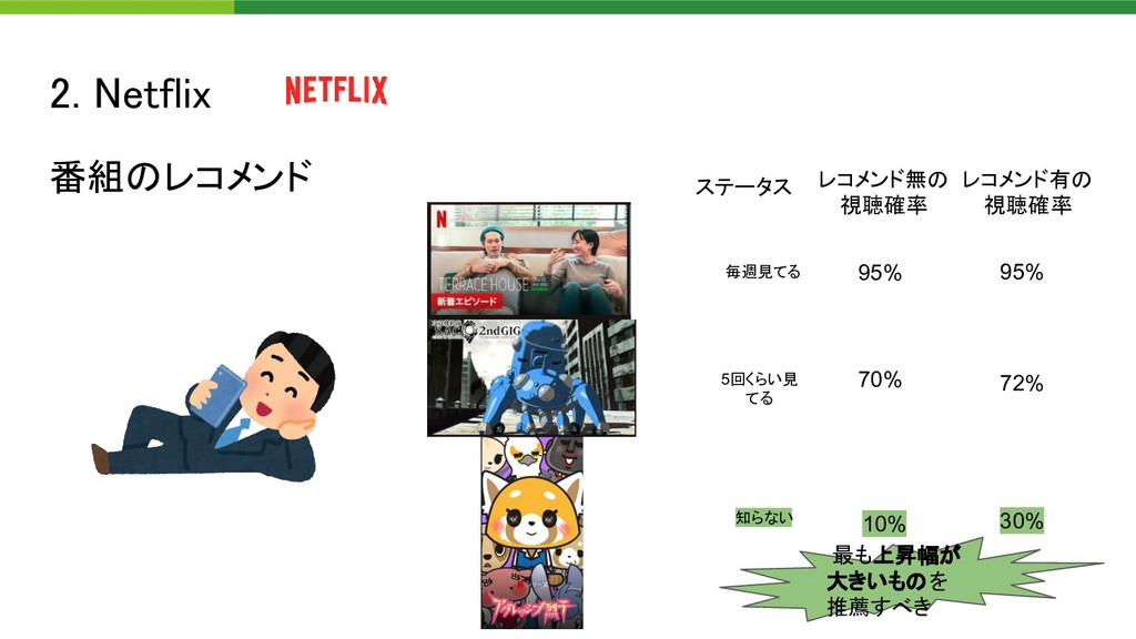 2. Netflix  番組のレコメンド  ステータス 毎週見てる 95% 5回くらい見...