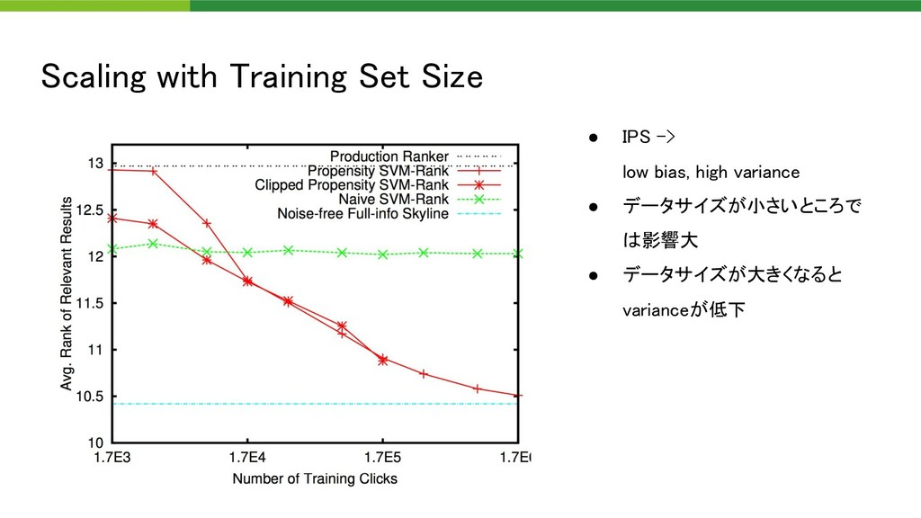 Scaling with Training Set Size ● IPS ->  low ...