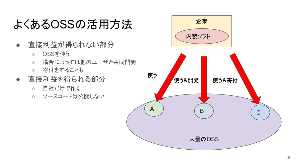 よくあるOSSの活用方法 ● 直接利益が得られない部分 ○ OSSを使う ○ 場合によっては他...