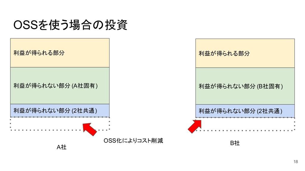OSSを使う場合の投資 18 利益が得られる部分 利益が得られない部分 (2社共通) B社 利...