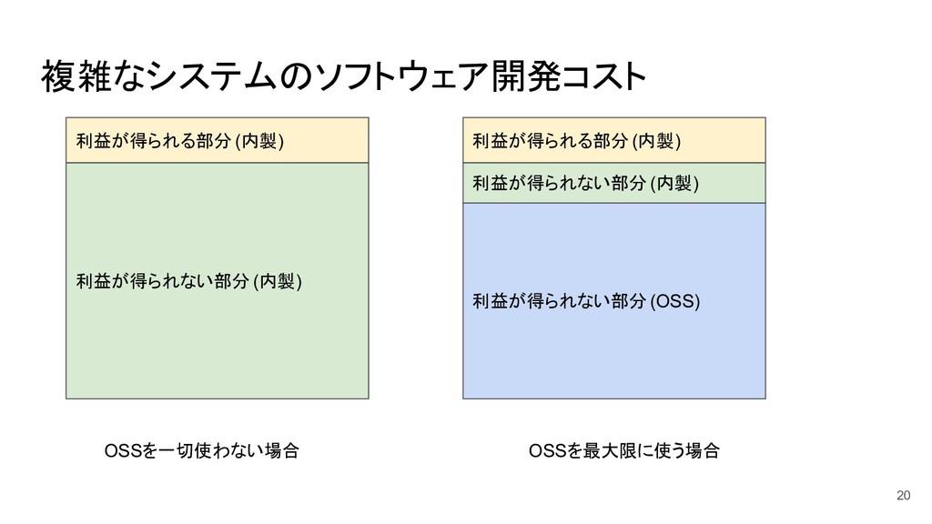 複雑なシステムのソフトウェア開発コスト 20 OSSを一切使わない場合 OSSを最大限に使う場...