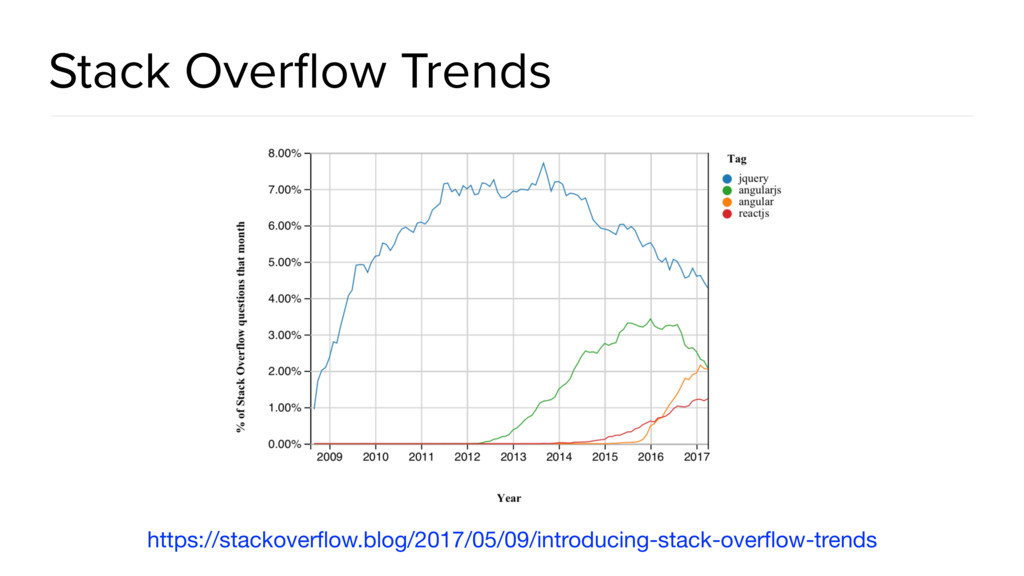 Stack Overflow Trends https://stackoverflow.blog/...