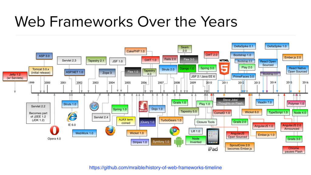 Web Frameworks Over the Years https://github.co...