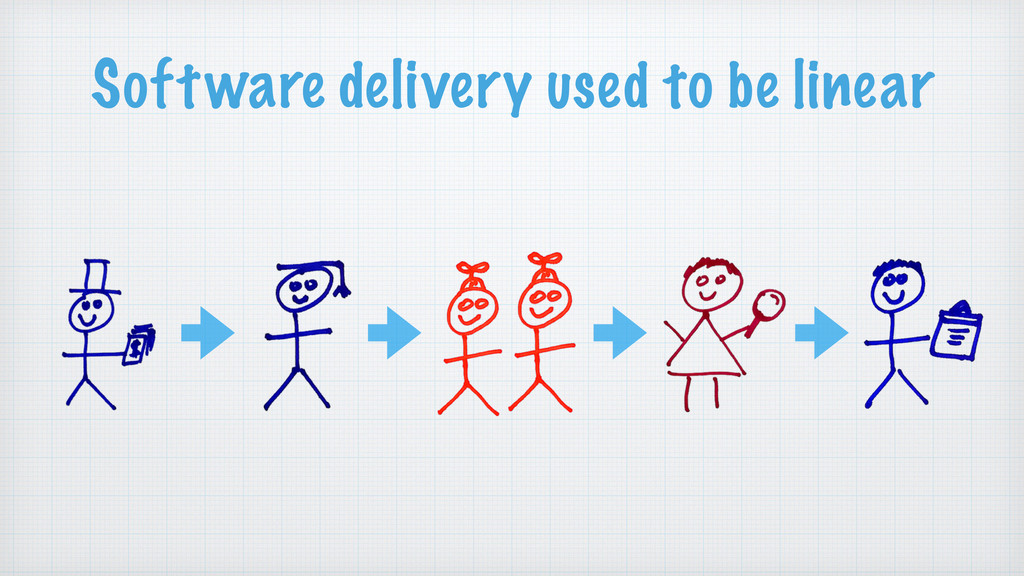 Software delivery used to be linear