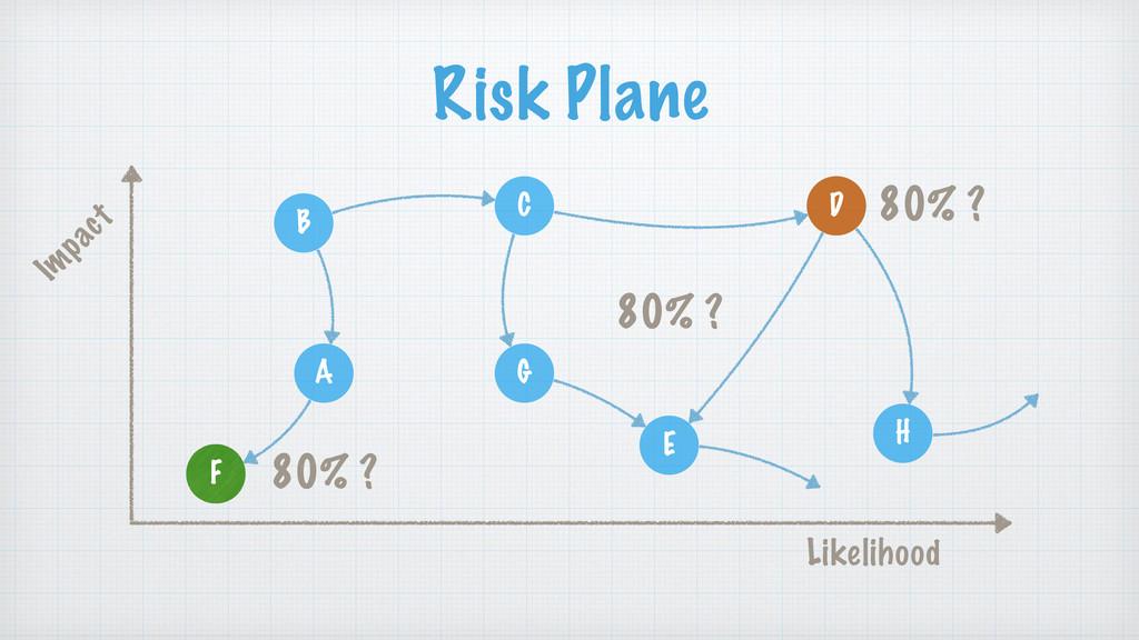 Risk Plane B A C F D G H E Im pact 80% ? F D 80...
