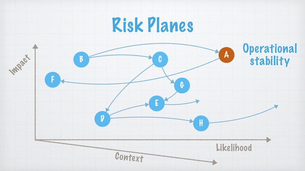 Risk Planes B A C F D G H E Im pact Likelihood ...