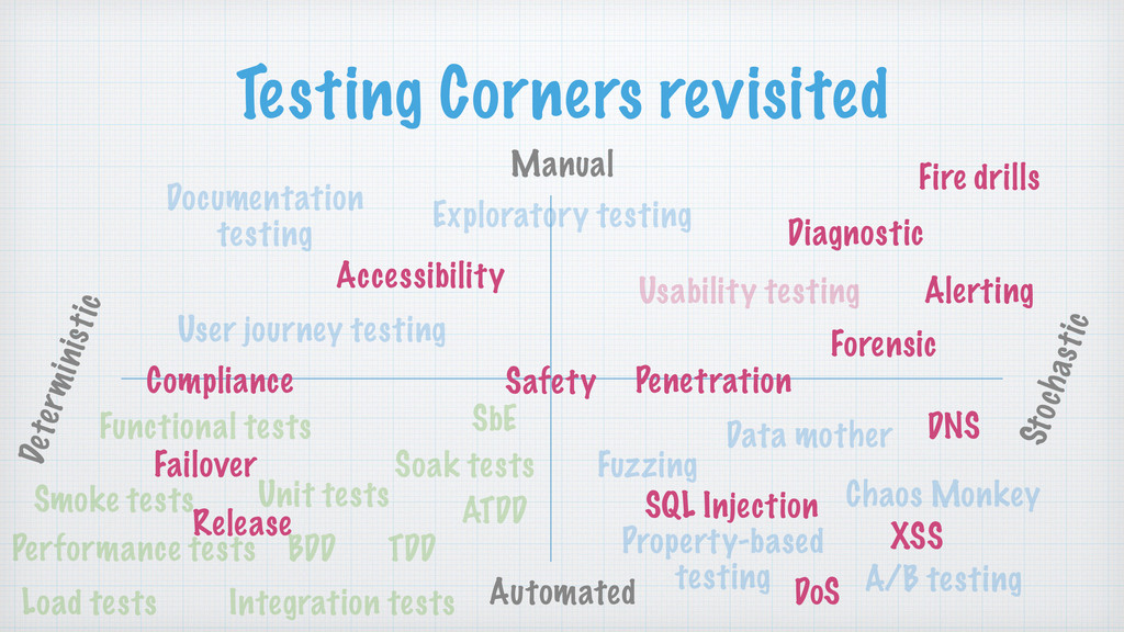 Testing Corners revisited Automated Manual Dete...