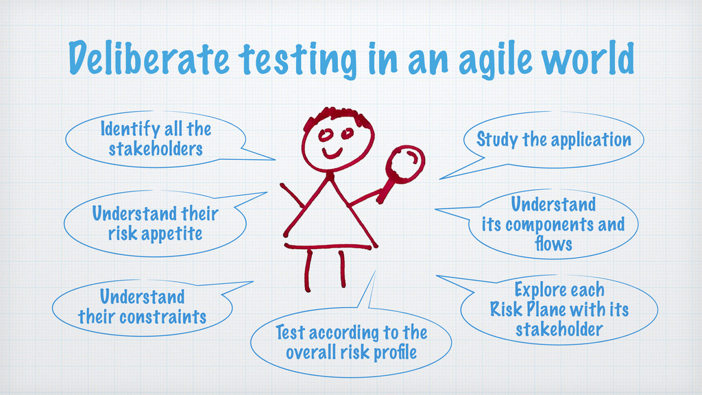 Deliberate testing in an agile world Identify a...