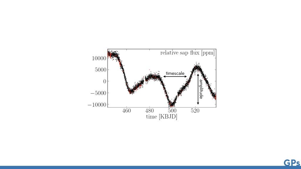 timescale amplitude GPs