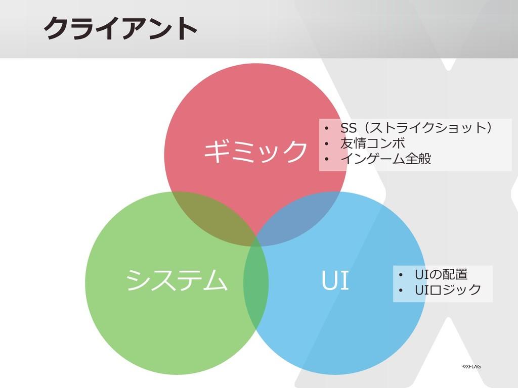 クライアント ギミック UI システム • SS(ストライクショット) • 友情コンボ • イ...