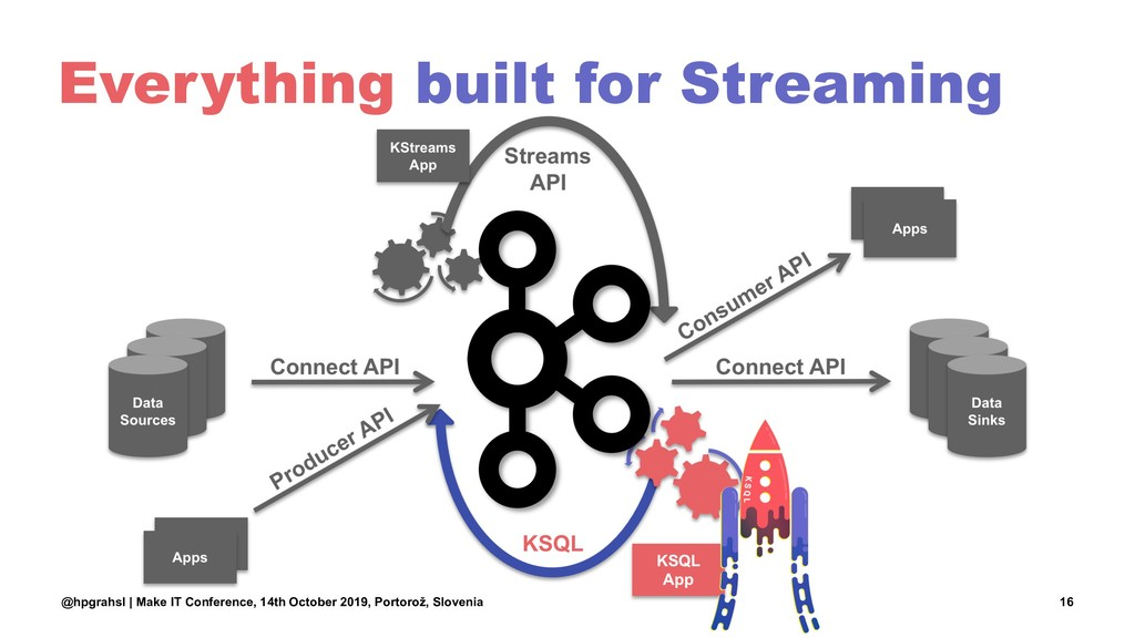 Everything built for Streaming @hpgrahsl | Make...