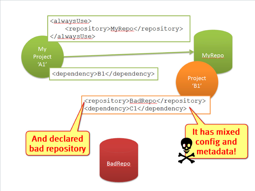 My Project 'A1' <dependency>B1</dependency> <al...