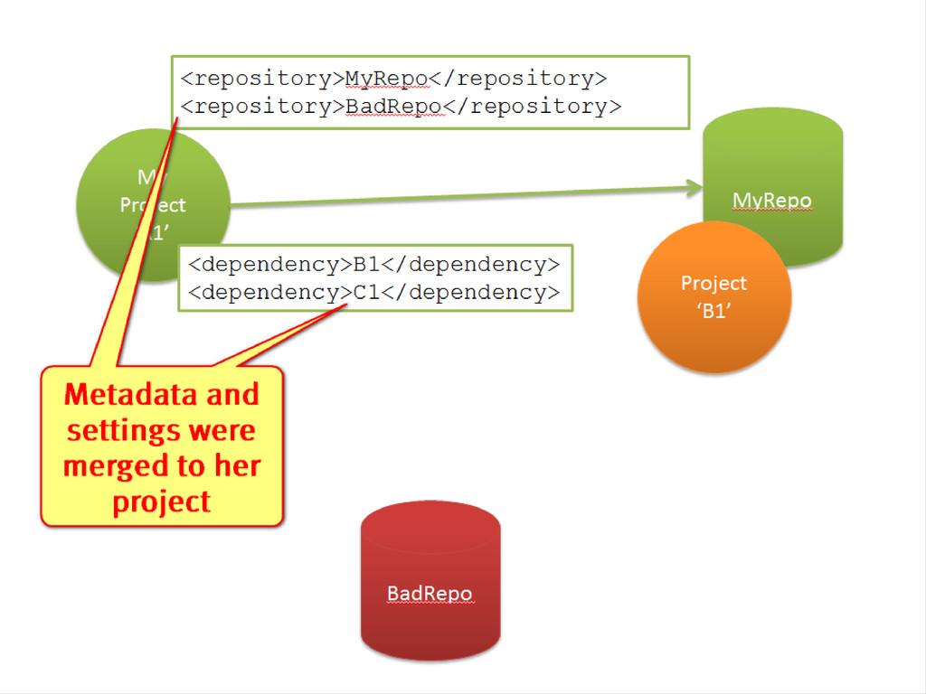 My Project 'A1' <dependency>B1</dependency> <de...