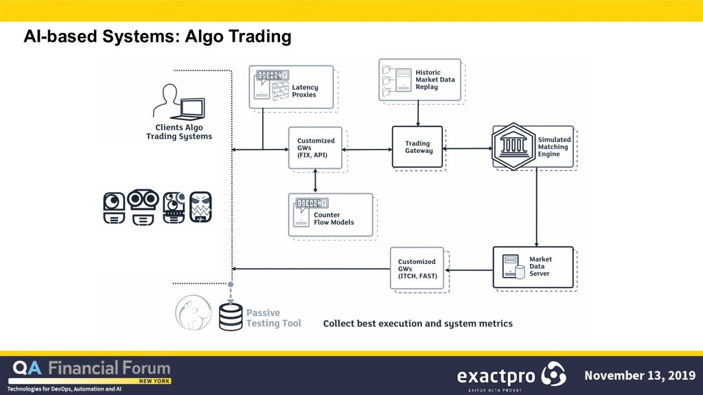 AI-based Systems: Algo Trading