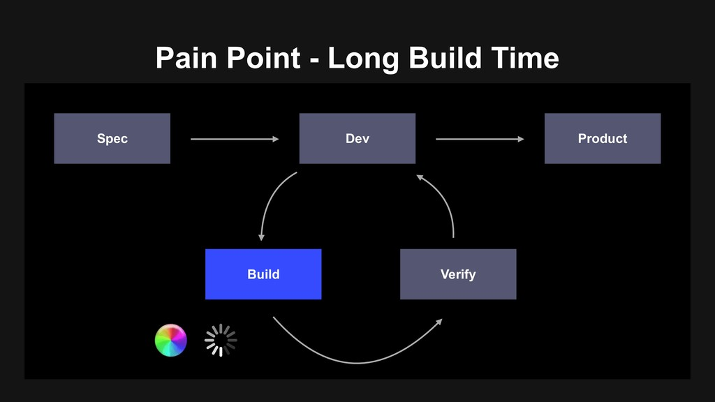 Pain Point - Long Build Time Product Dev Spec B...