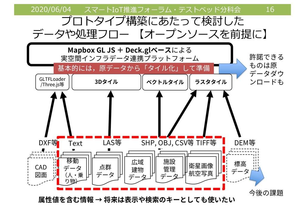 2020/06/04 スマートIoT推進フォーラム・テストベッド分科会 16 プロトタイプ構築...