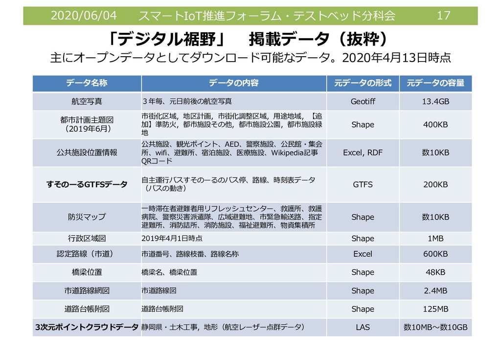 2020/06/04 スマートIoT推進フォーラム・テストベッド分科会 17 「デジタル裾野」...