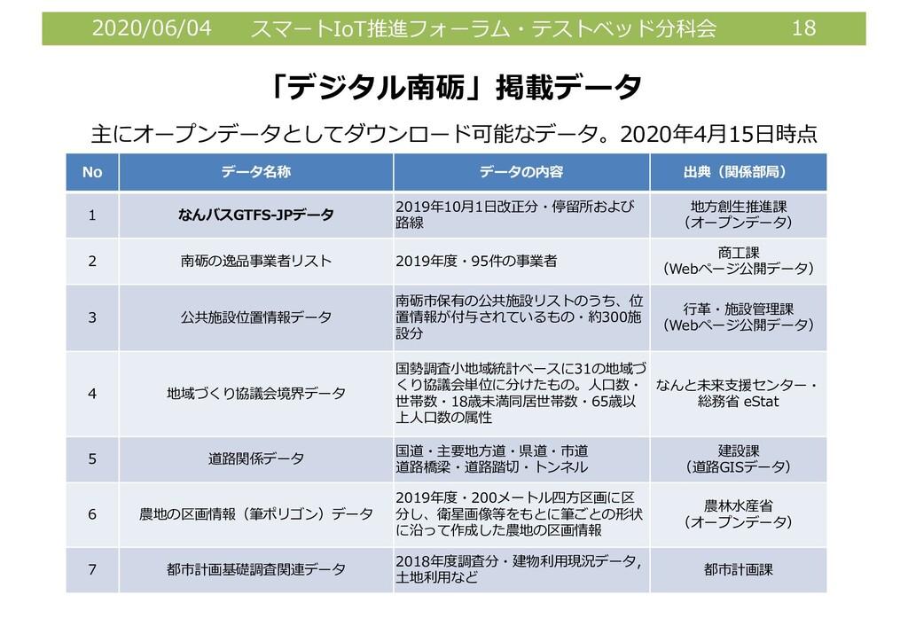 2020/06/04 スマートIoT推進フォーラム・テストベッド分科会 18 「デジタル南砺」...