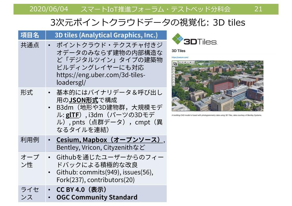 2020/06/04 スマートIoT推進フォーラム・テストベッド分科会 21 3次元ポイントク...
