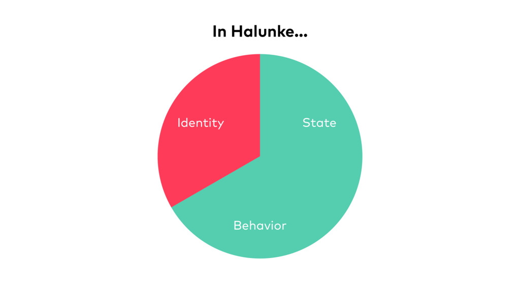 Identity Behavior State In Halunke…