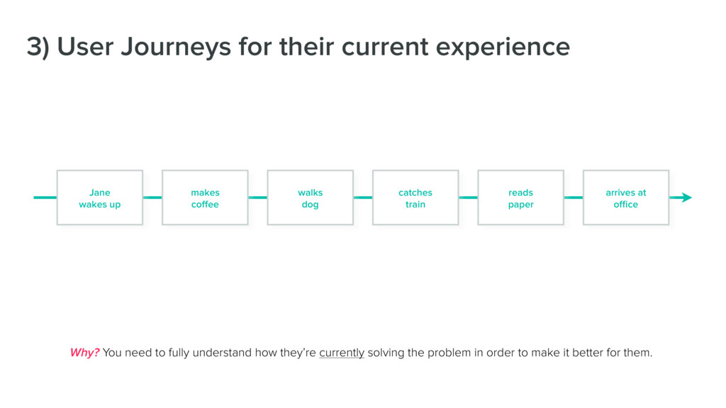 3) User Journeys for their current experience W...