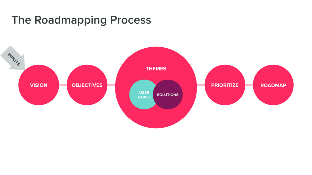 The Roadmapping Process VISION OBJECTIVES PRIOR...