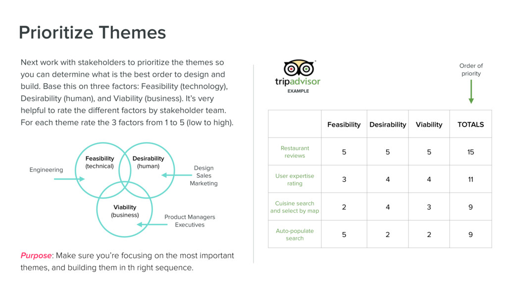 Next work with stakeholders to prioritize the t...
