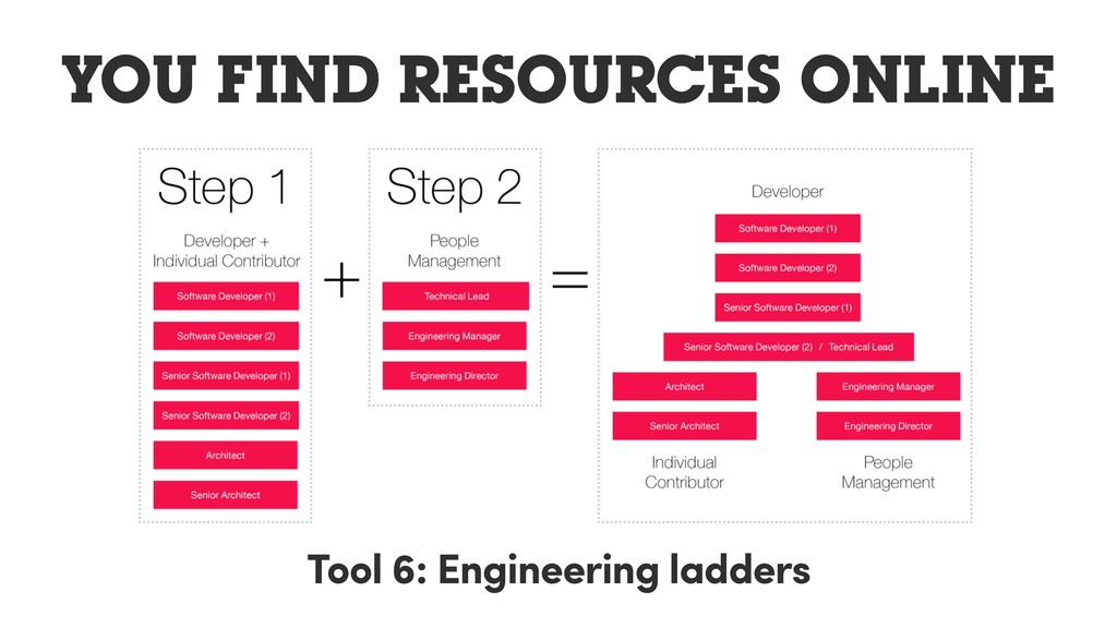 YOU FIND RESOURCES ONLINE Tool 6: Engineering l...