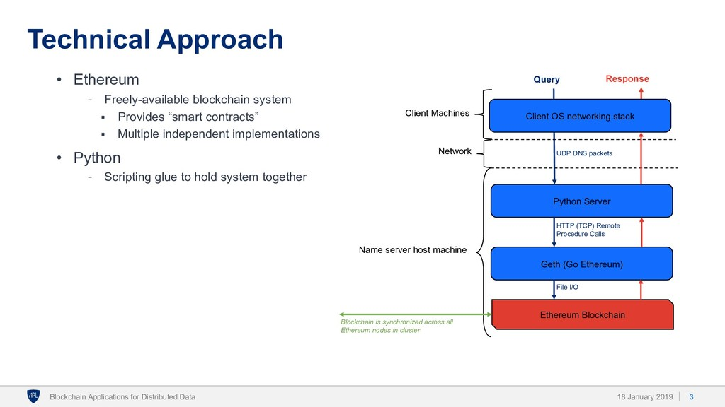 Technical Approach • Ethereum  Freely-availabl...