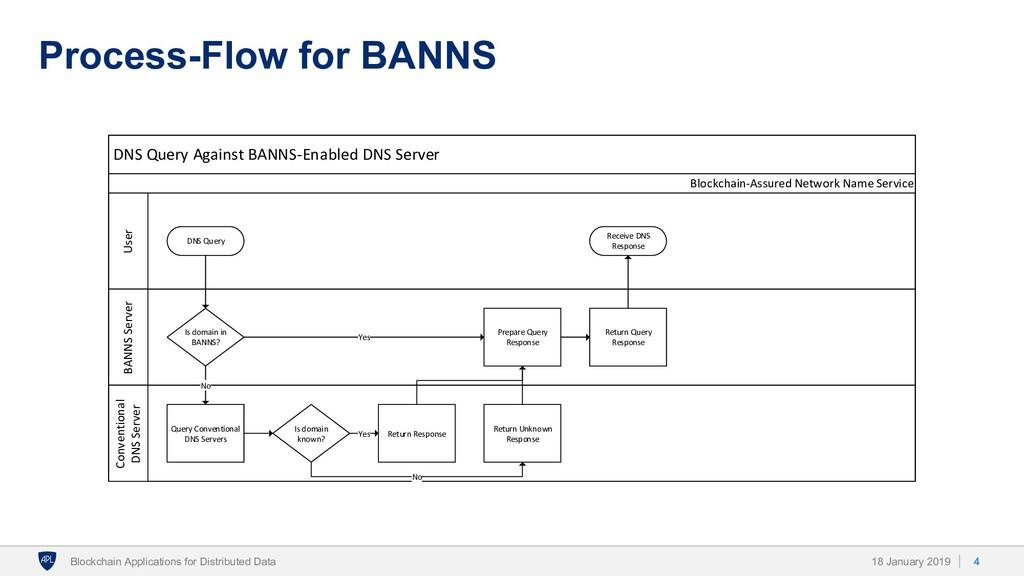 Process-Flow for BANNS 18 January 2019 Blockcha...
