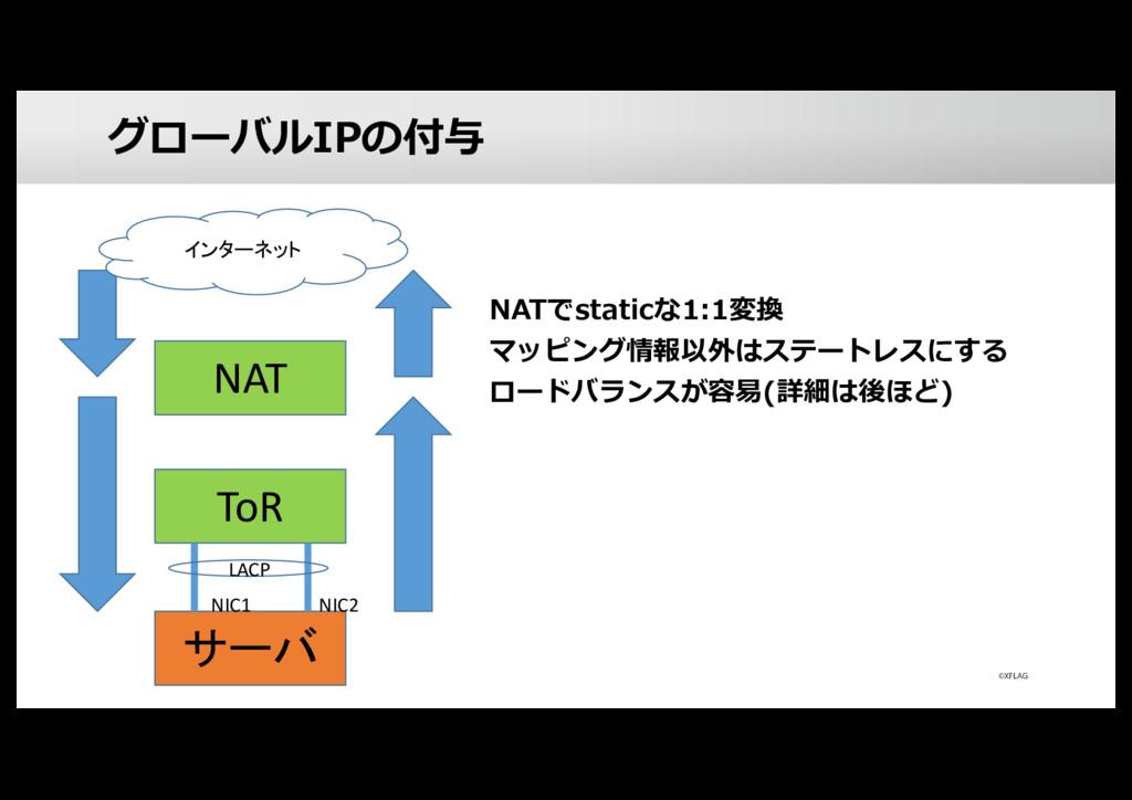 グローバルIPの付与 NATでstaticな1:1変換 マッピング情報以外はステートレスにする...