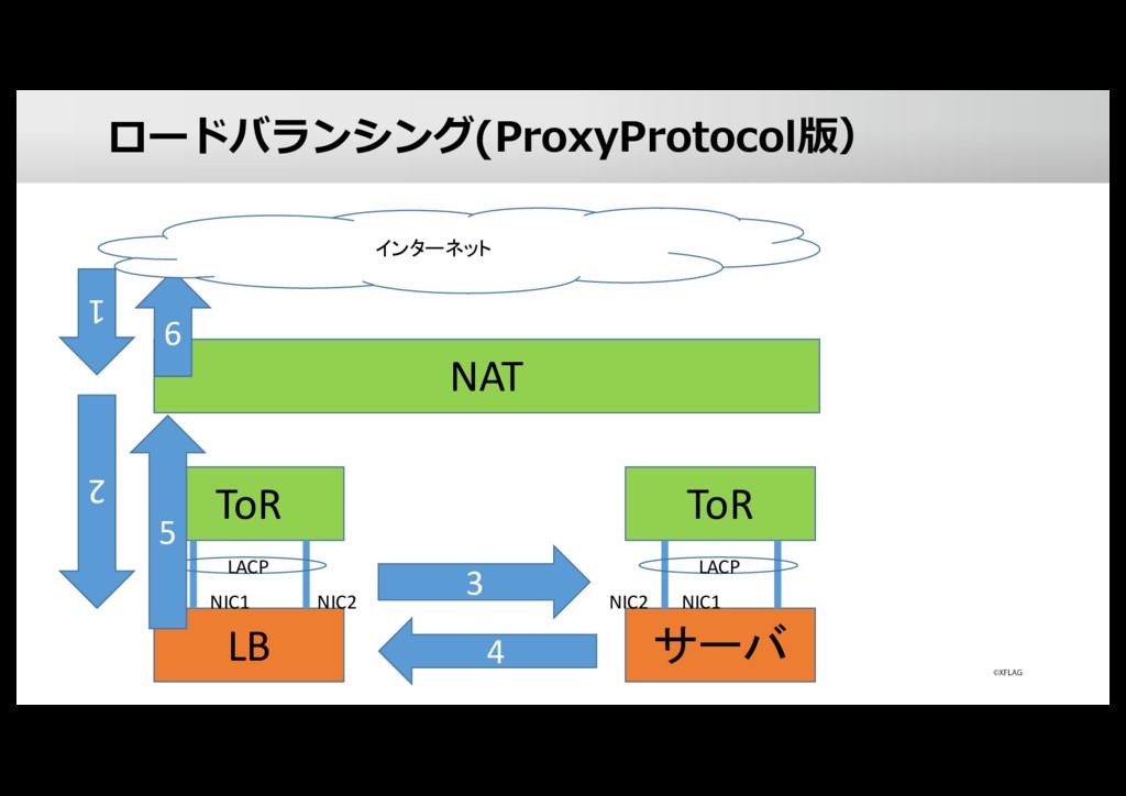 ロードバランシング(ProxyProtocol版) LB ToR NIC1 NIC2 LACP...